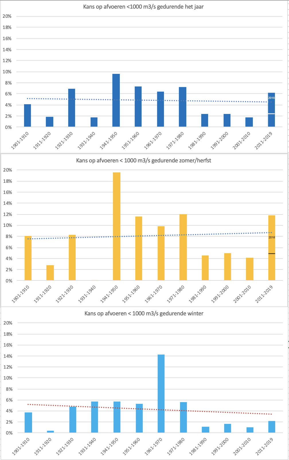 De kans dat een zeer lage (< 1.000 m3/s) afvoer optreedt in de Rijn per decade vanaf 1901; gedurende het hele jaar (boven), gedurende de periode juli t/m november (midden) en gedurende de periode december t/m februari (onder).