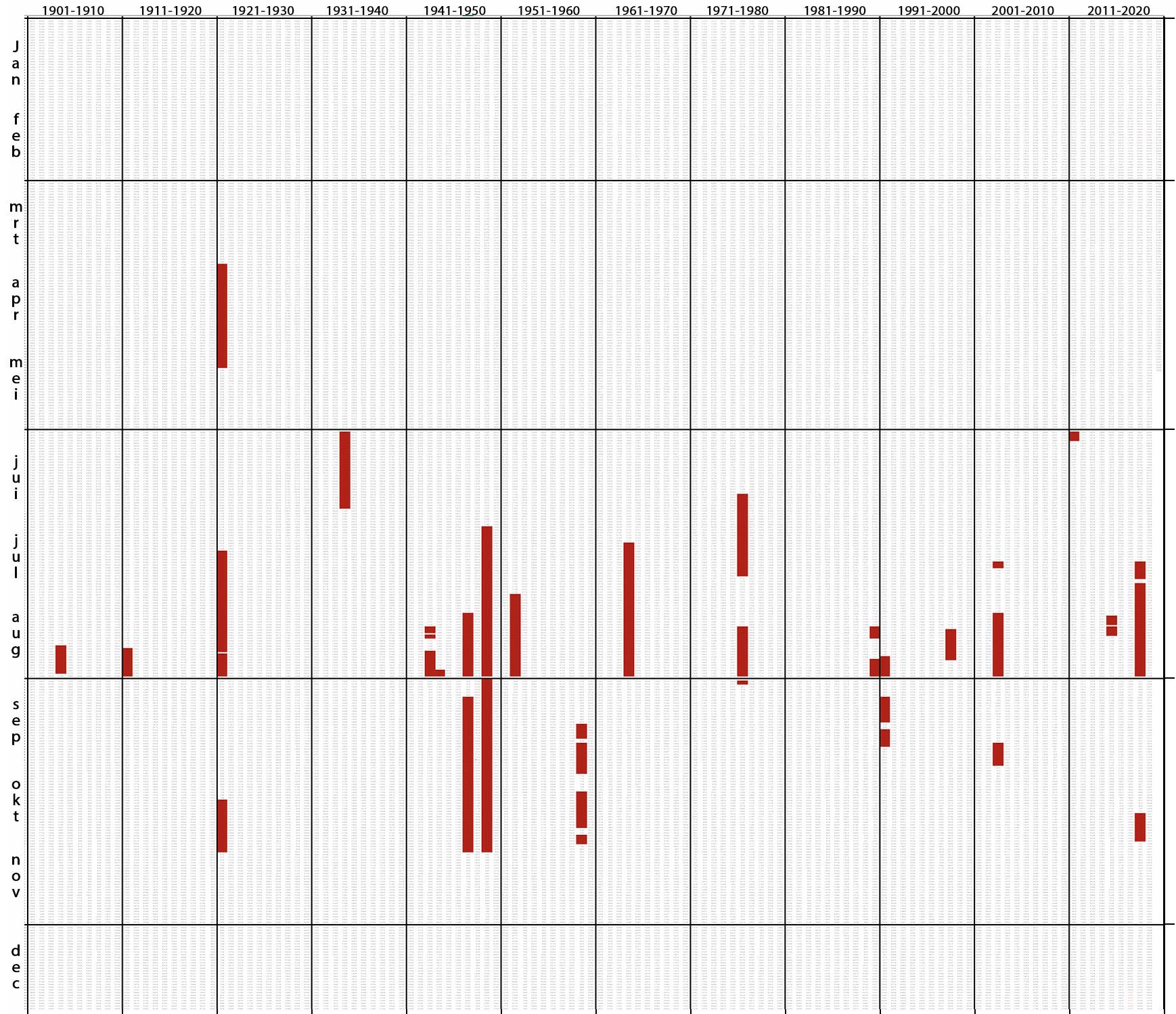 Afvoerreeks van de Rijn bij Lobith vanaf 1901 tot 2020. De jaren staan in de vertikale kolommen, 1901 geheel links en 2020 rechts. In rood zijn de dagen aangegeven dat er door de IJssel onvoldoende water aanvoerde om het IJsselmeerpeil te kunnen handhaven