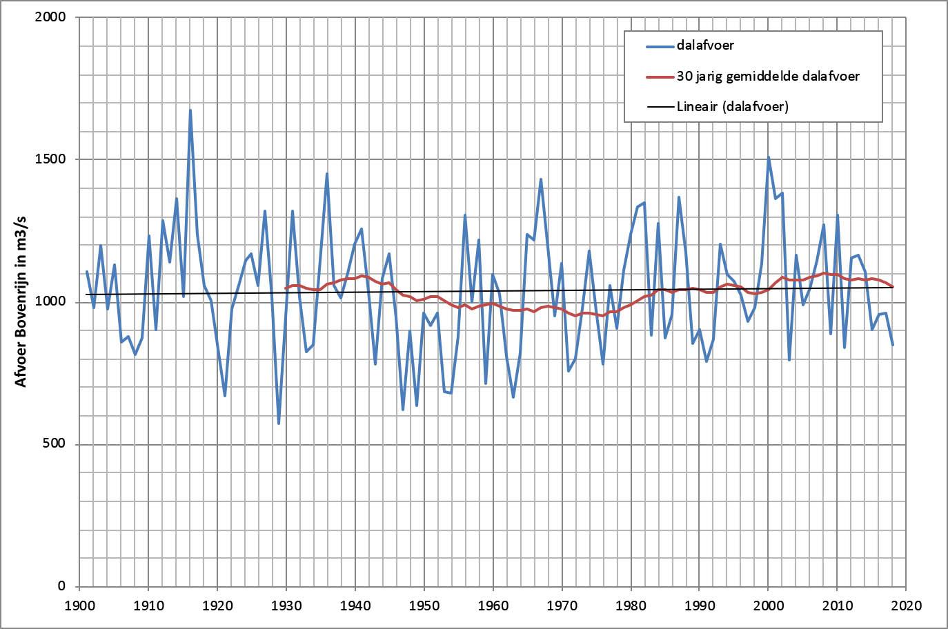Laagste jaarlijkse afvoer Lobith, trendlijn en 30 jarig gemiddelde