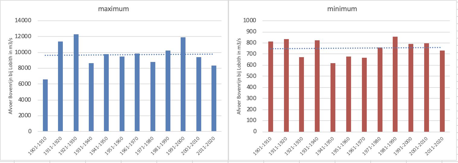 Hoogste en laagste Rijnafvoer per decennium sinds 1901 t/m 2020