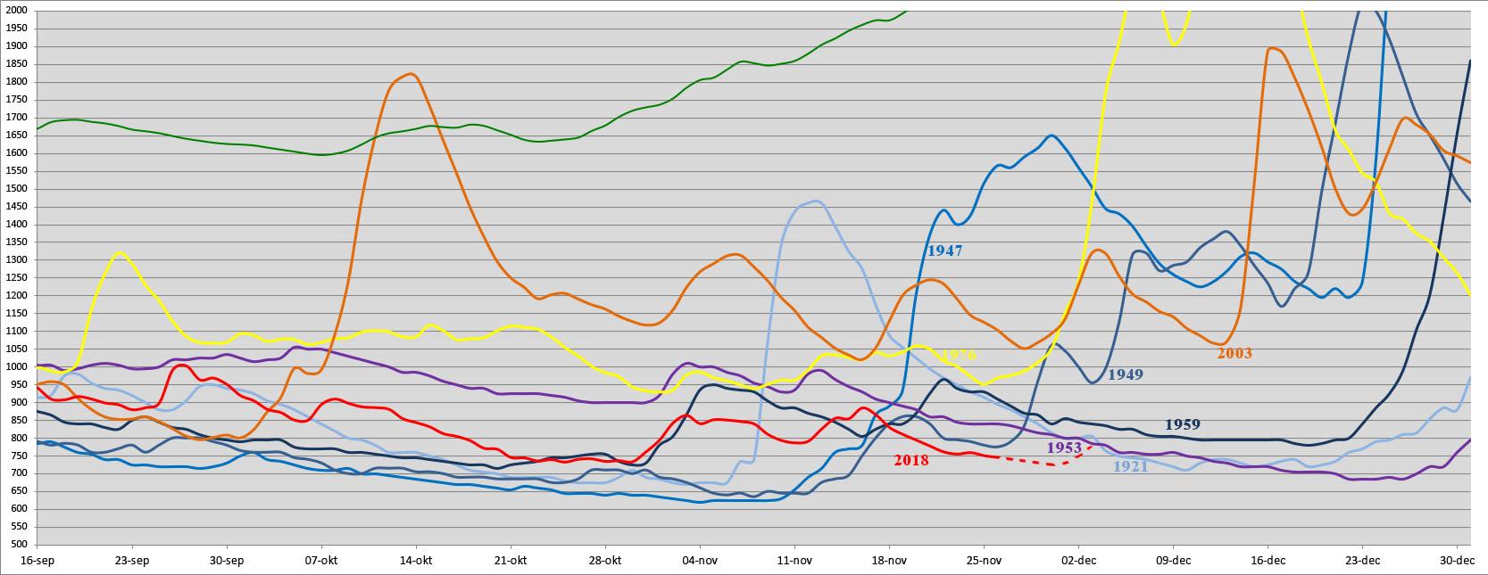 Verloop van de jaren met de laagste afvoeren sinds 1900