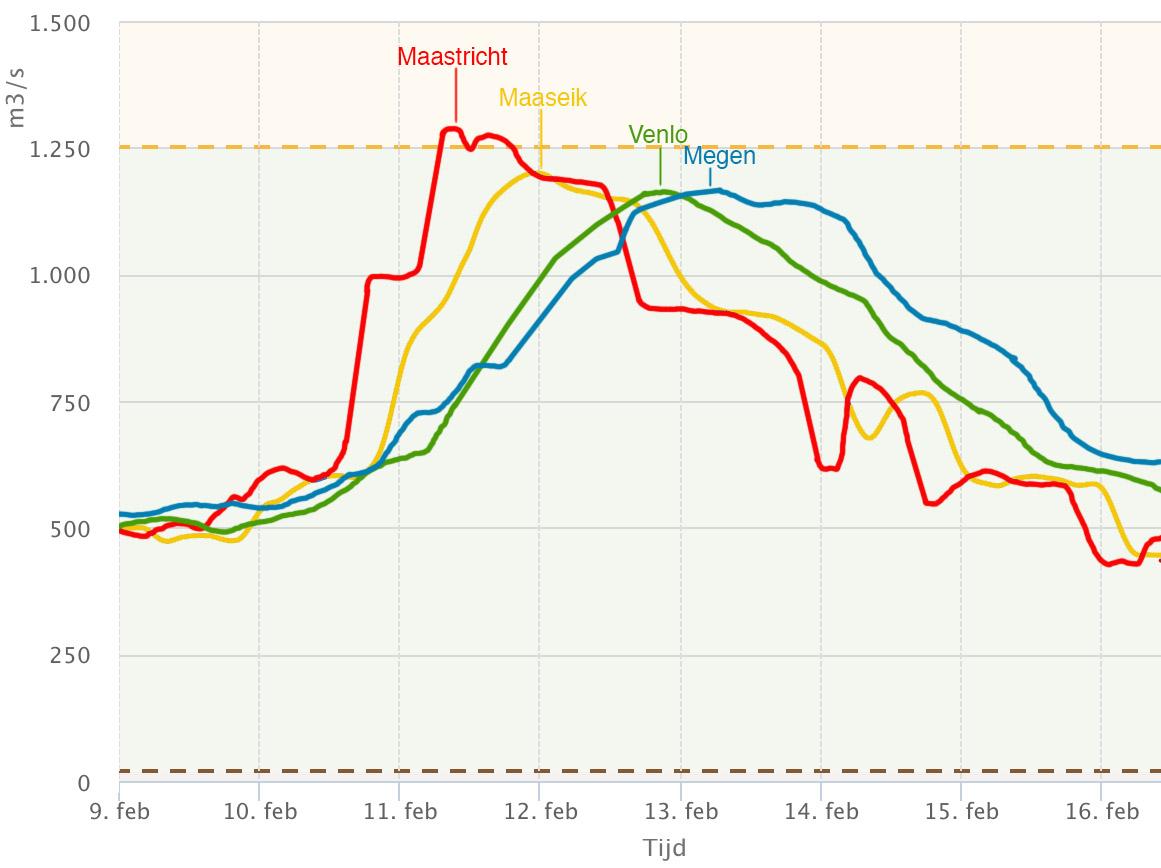 Verloop van de hoogwatergolf in de Nederlandse Maas tussen Maastricht en Megen