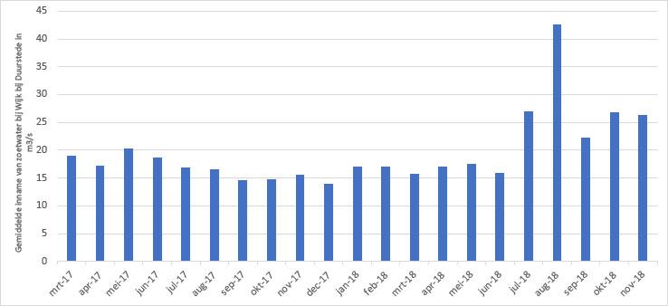 Gemiddelde inname van zoetwater per maand bij Wijk bij Duurstede in m3/s