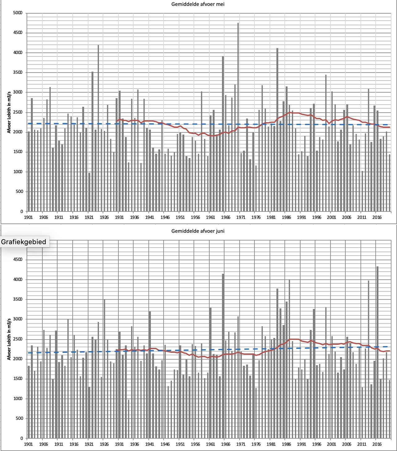 De gemiddelde Rijnafvoer van mei (boven) en juni (onder) van alle jaren sinds 1901. Ook is het 30-jarig gemiddelde (rode lijn) weergegeven en de trendlijn over de hele meetperiode (blauwe streepjeslijn).