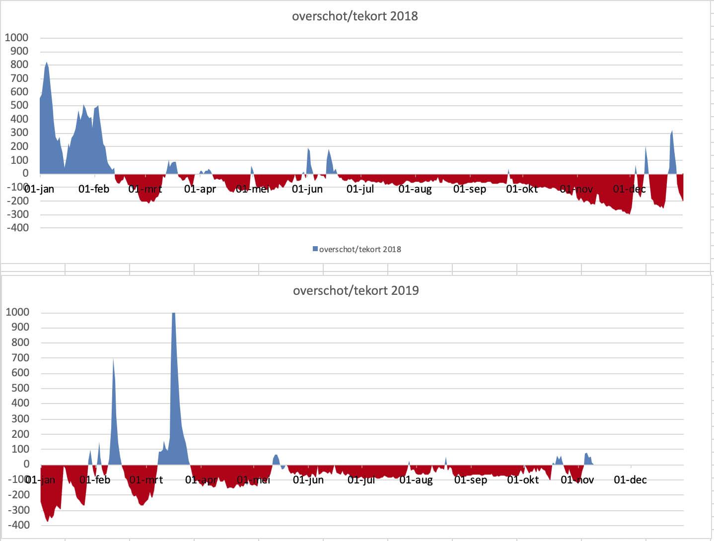 Perioden dat de Maas meer (blauw) of minder (rood) water afvoerde dan het gemiddelde; gedurende 2018 (boven) en 2019 (onder)