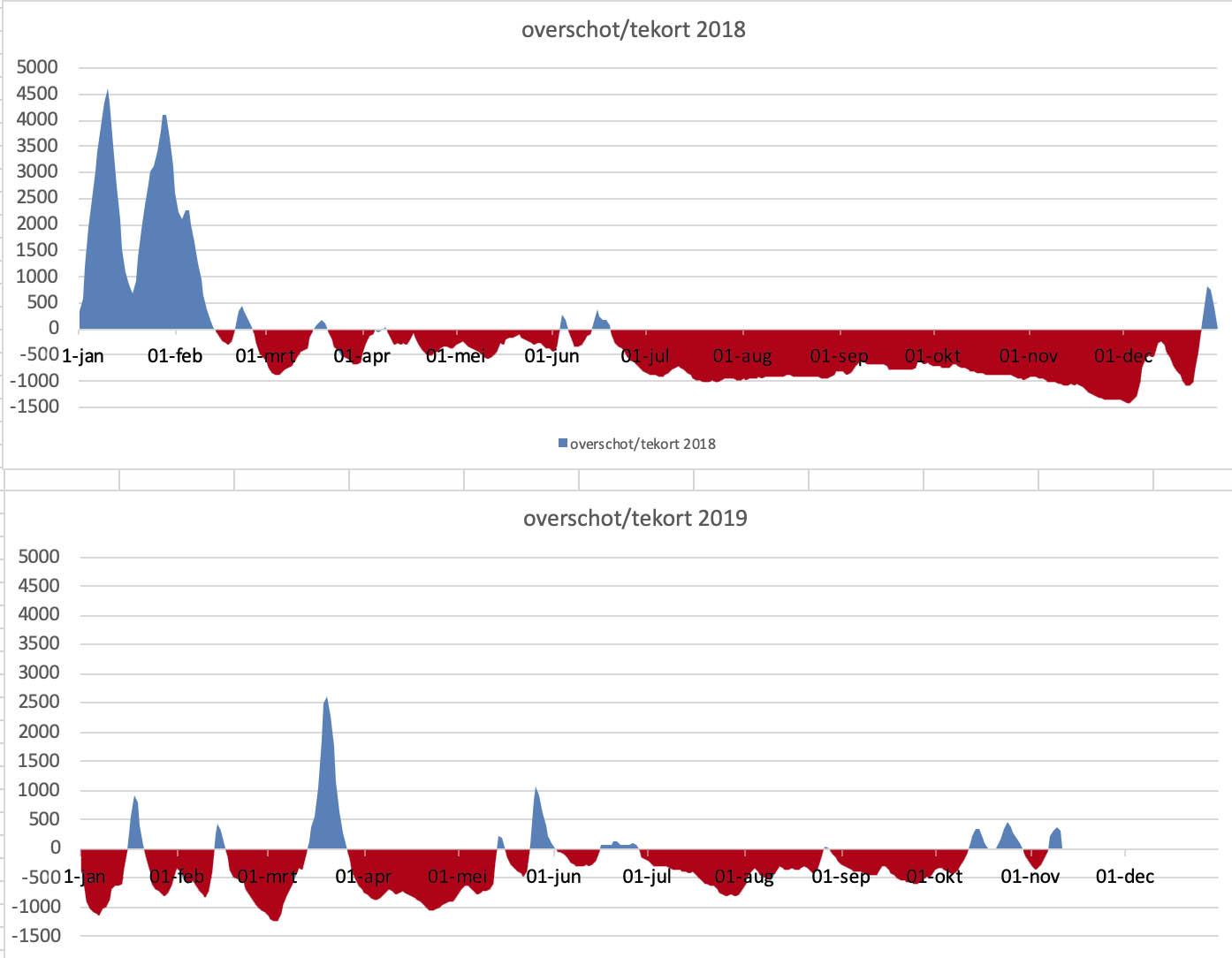 Perioden dat de Rijn meer (blauw) of minder (rood) water afvoerde dan het gemiddelde; gedurende 2018 (boven) en 2019 (onder)