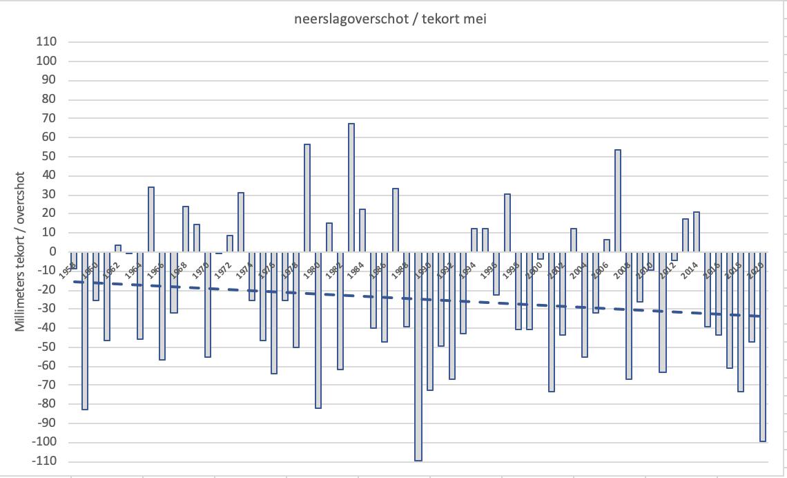 Jaarlijks verdampingsoverschot of tekort voor mei in De Bilt vanaf het begin van de metingen in 1957 met trendlijn (bron gegevens KNMI).