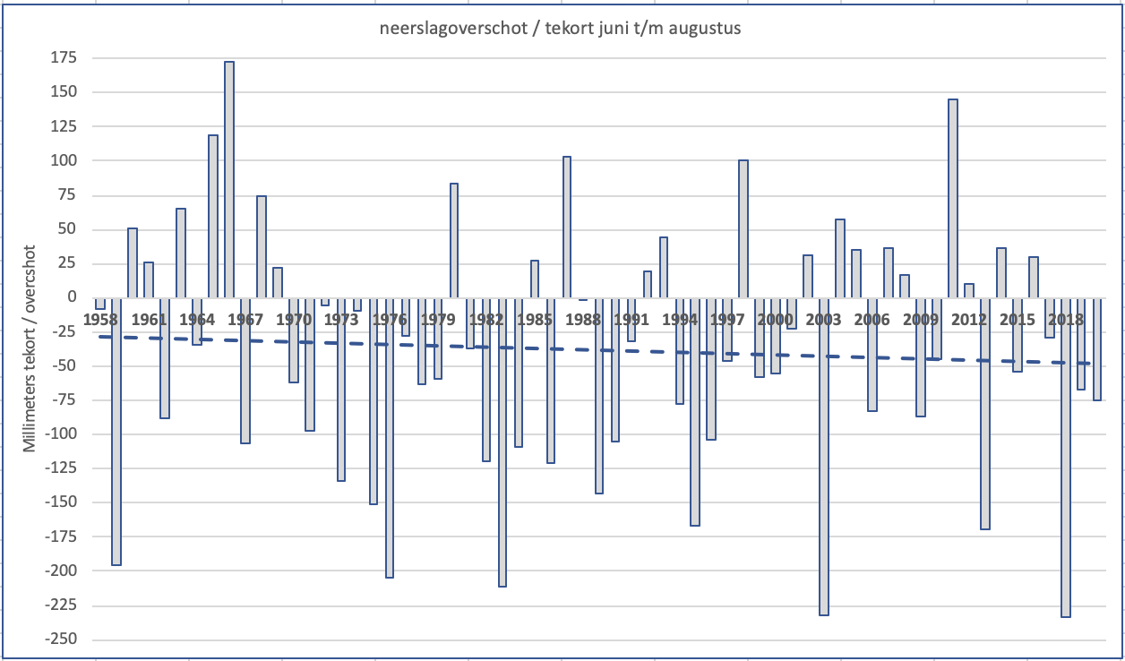 Jaarlijks verdampingsoverschot of tekort voor de 3 zomermaanden samen in De Bilt vanaf het begin van de metingen in 1957 met trendlijn (bron gegevens KNMI).