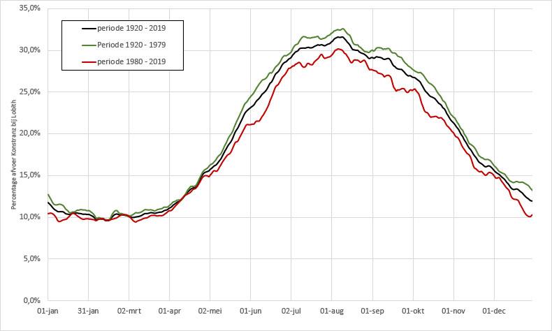 Percentage dat de afvoer bij Konstanz bedraagt in de afvoer bij Lobith gedurende het jaar.