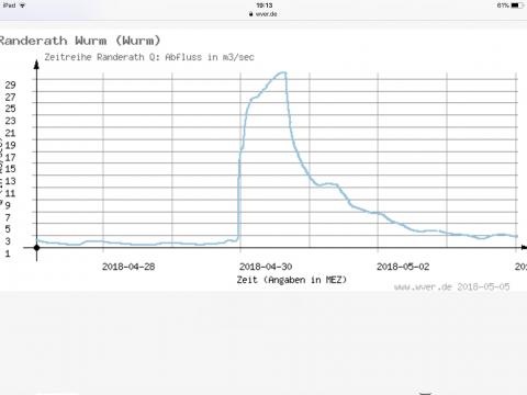 Afvoer Worm 30 km stroomafwaarts van Herzogenrath