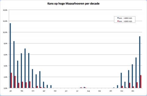 Kans op hoogwater in de Maas per decade