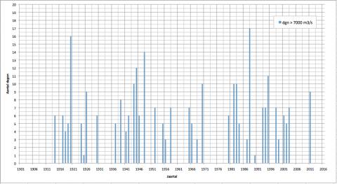 Aantal dagen met Rijnafvoer boven 7000 m3/s