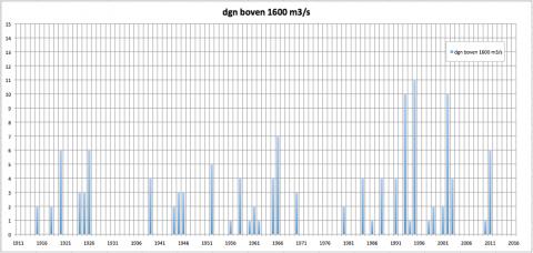 Aantal dagen met Maasafvoer boven de 1600 m3/s