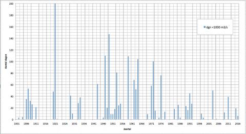 Aantal dagen met Rijnafvoer onder 1000 m3/s