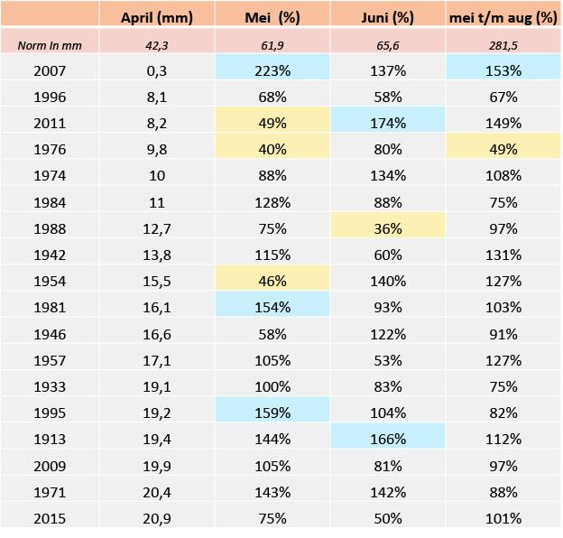 Tabel van de 18 droogste aprilmaanden sinds 1906 (eerste kolom) en de mate waarin de opvolgende maanden mei (3e kolom) en juni (4e kolom) en de hele zomer (5e kolom) droger of natter waren dan normaal (bron data: KNMI)
