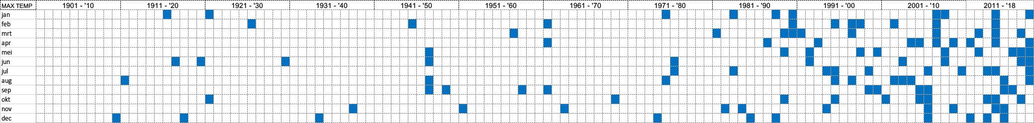 maanden die in de top 10 van warmste maanden staan (bron: KNMI)