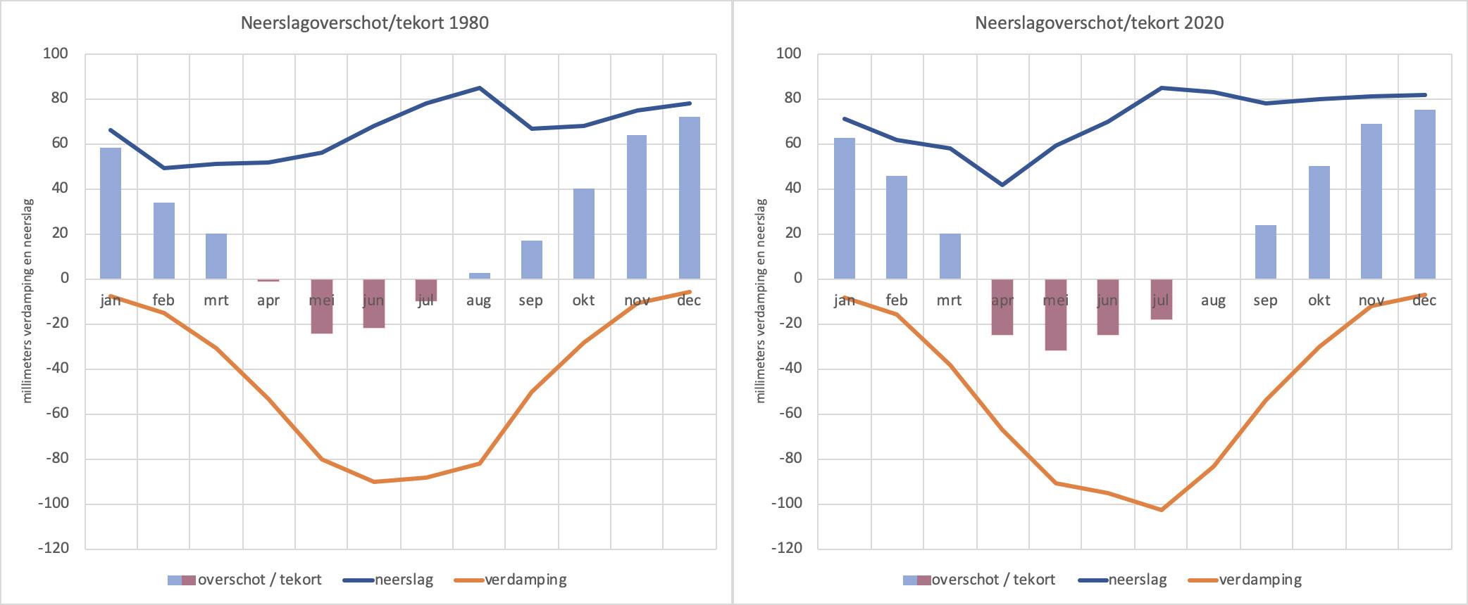 Verloop van neerslag (blauwe lijn), verdamping (oranje lijn) en neerslagoverschot cq tekort (blauwe kolommen) gedurende het jaar . Links de situatie rond 1980, rechts de huidige situatie.