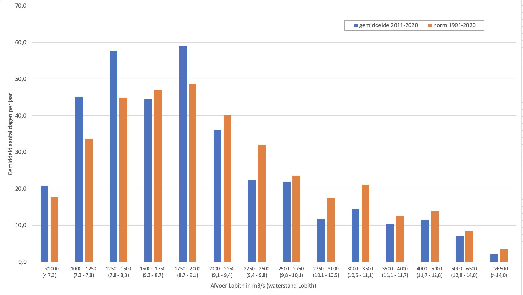 Verdeling van het aantal dagen over verschillende afvoerklassen waarin het huidige decennium (in blauw) wordt vergeleken met het langjarig gemiddelde (in oranje).