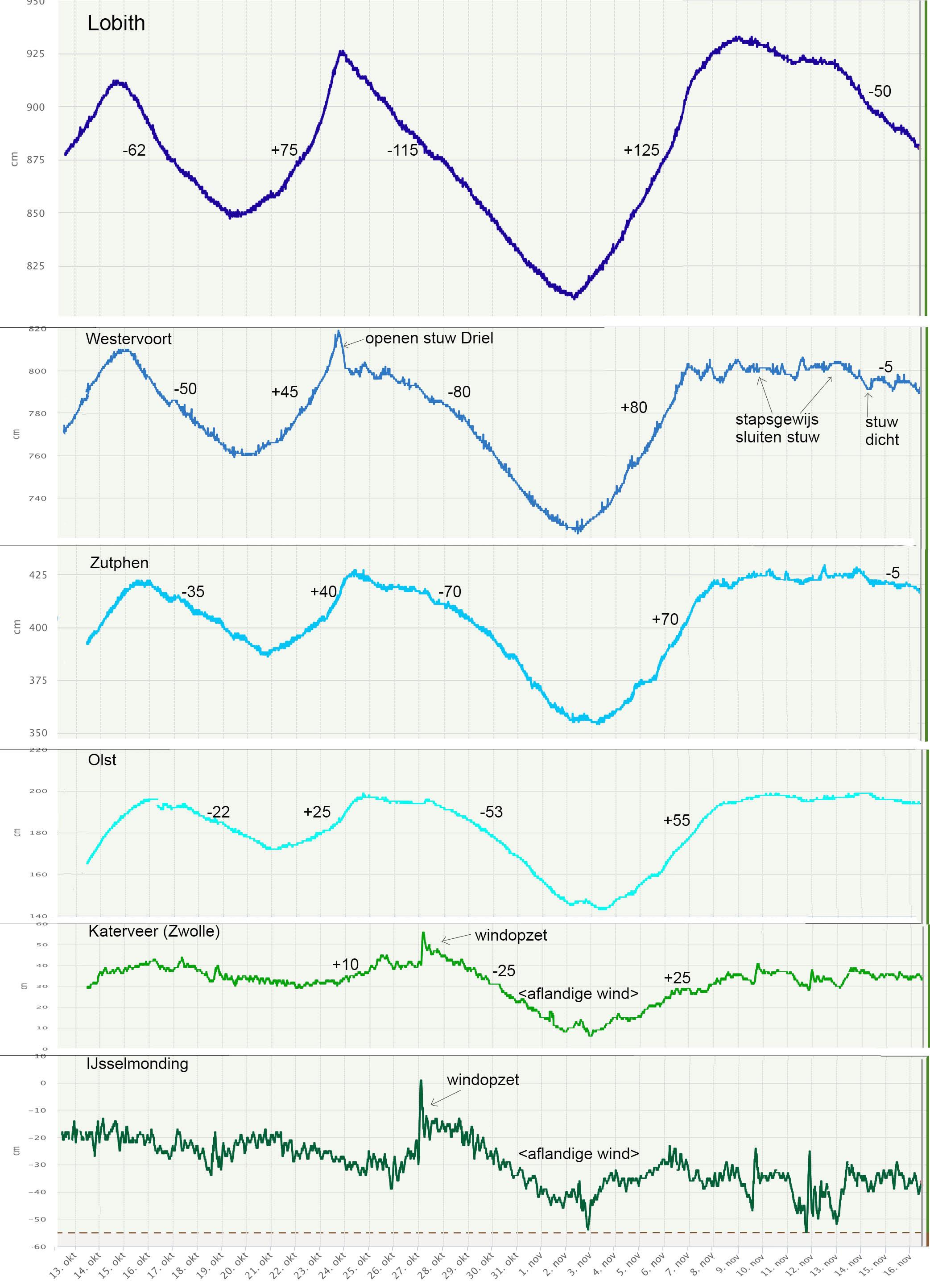Het verloop van de waterstand in de IJssel bij 6 meetpunten van bovenstrooms naar benedenstrooms.