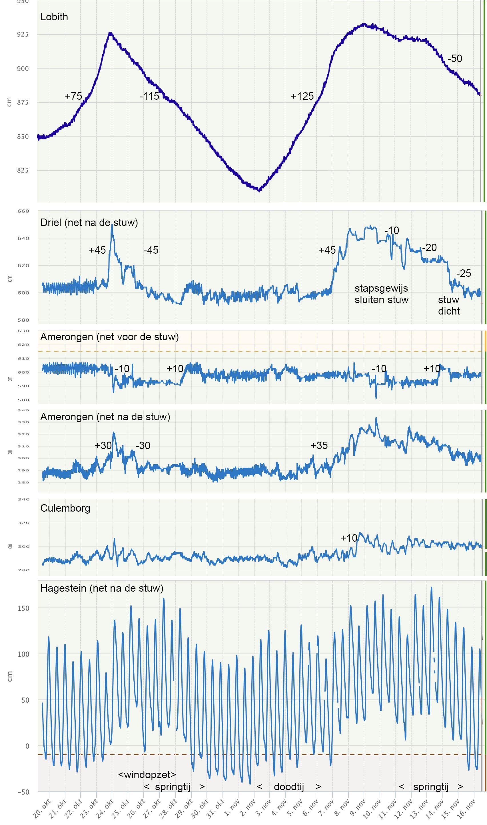 Het verloop van de waterstand in de Nederrijn/Lek bij 6 meetpunten van bovenstrooms naar benedenstrooms.