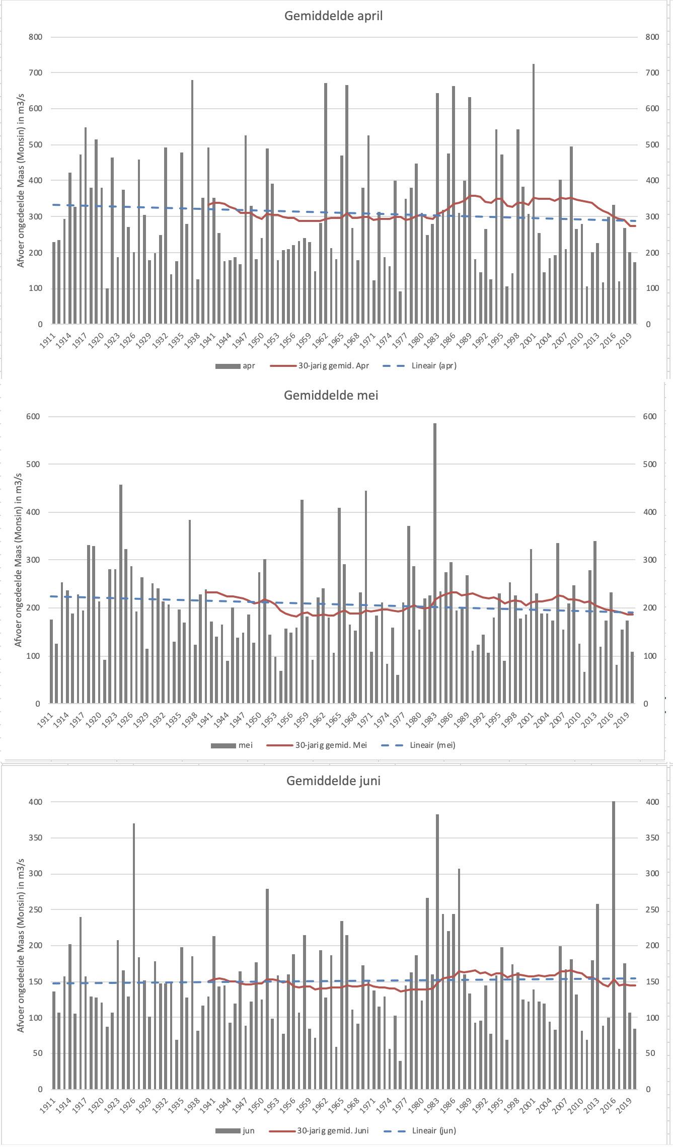 De gemiddelde Maasafvoer van april (boven, mei (midden) en juni (onder) van alle jaren sinds 1911. Ook is het 30-jarig gemiddelde (rode lijn) weergegeven en de trendlijn over de hele meetperiode (blauwe streepjeslijn).