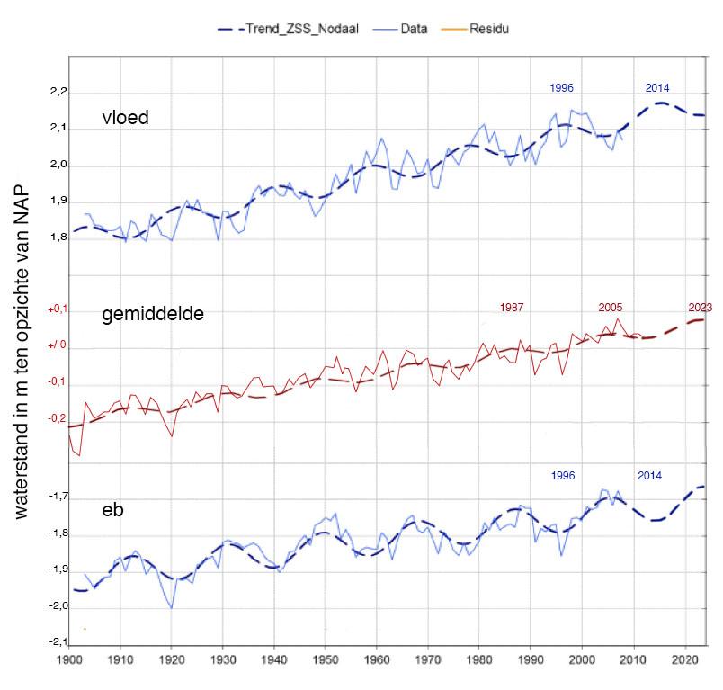 Gemiddelde jaarlijkse waterstand van Vlissingen sinds 1900 bij vloed (boven) gemiddelde waterstand (midden) en bij eb (onder).
