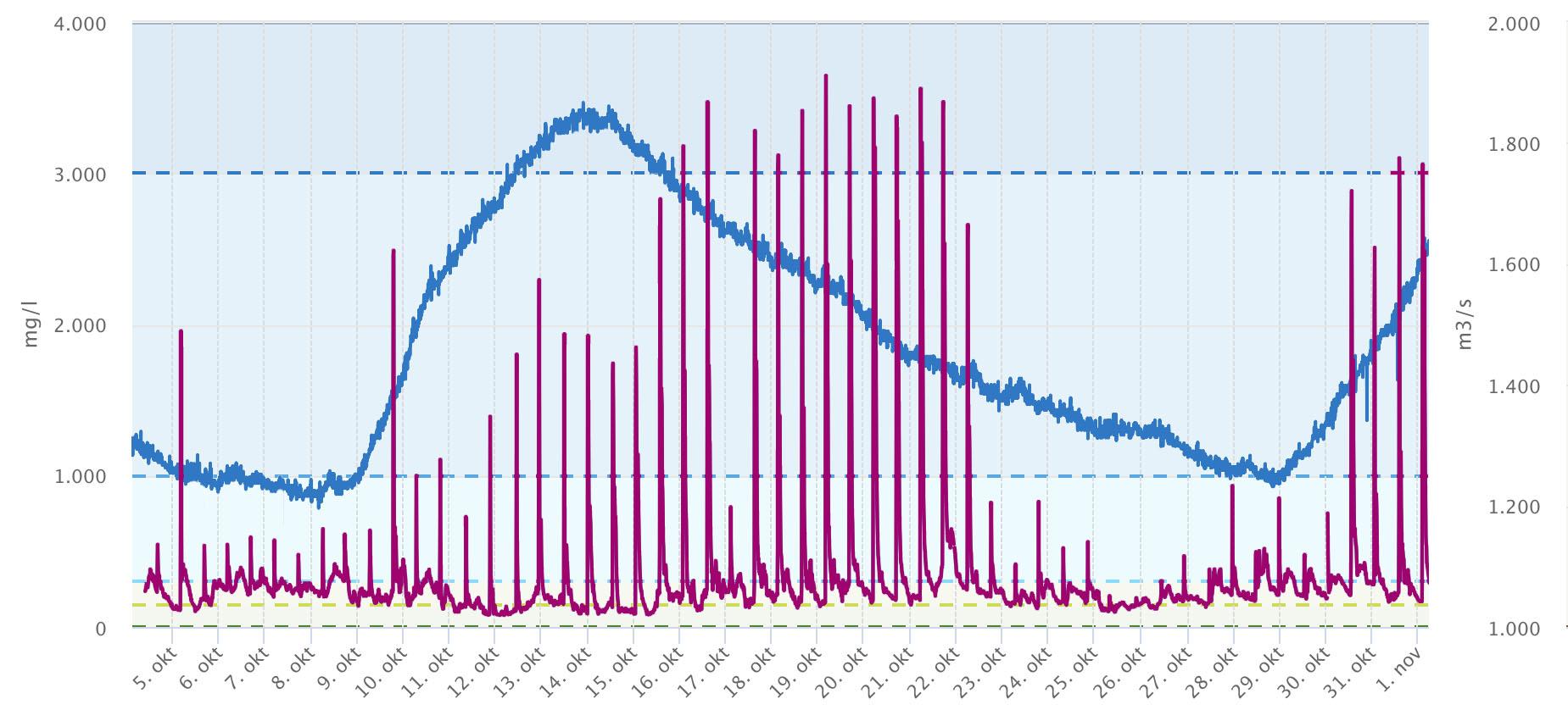 Verloop van het zoutgehalte aan de bodem van het haringvliet in de put net achter de dam (paarse lijn) gedurende de maand oktober en de Rijnafvoer bij Lobith (blauwe lijn).